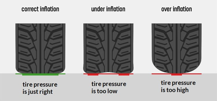 under inflated tires symptoms